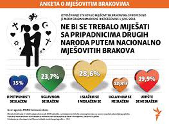 brakovi